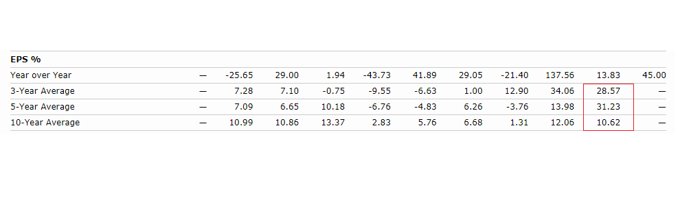 美股合理價怎麼算-EPS成長率