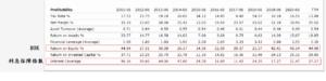 美股合理價怎麼算